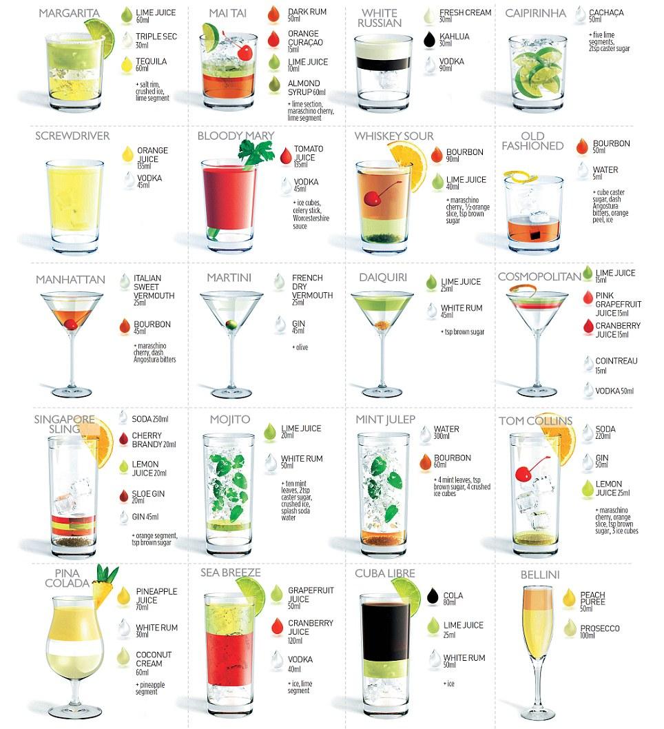 Легкие коктейли в домашних условиях алкогольные рецепты